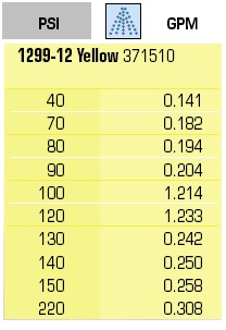 NOZZLE CONE JET 1299-12 YELLOW